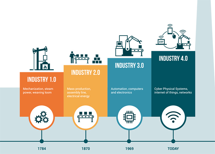 How businesses can take advantage of Industry 4.0