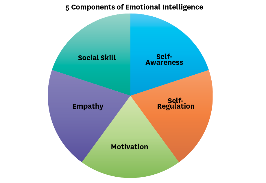 The value of Emotional Intelligence in Leadership