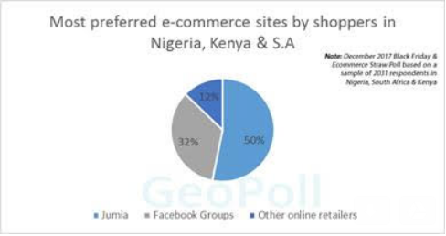 Rise of Facebook groups threat to Jumia's dominance in Africa