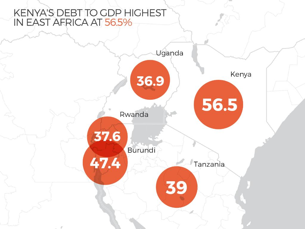 Diversified economy Kenya's only hope in the face of a borrowing spree