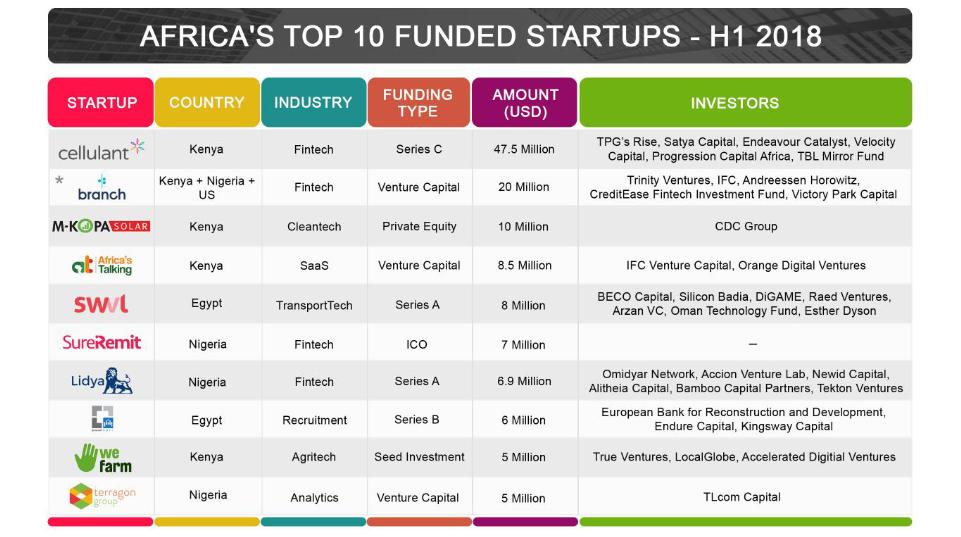 Kenyan Start-ups enjoy more funding in H1 2018