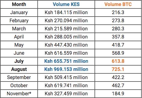 Kenya among world's leading bitcoin-trading countries